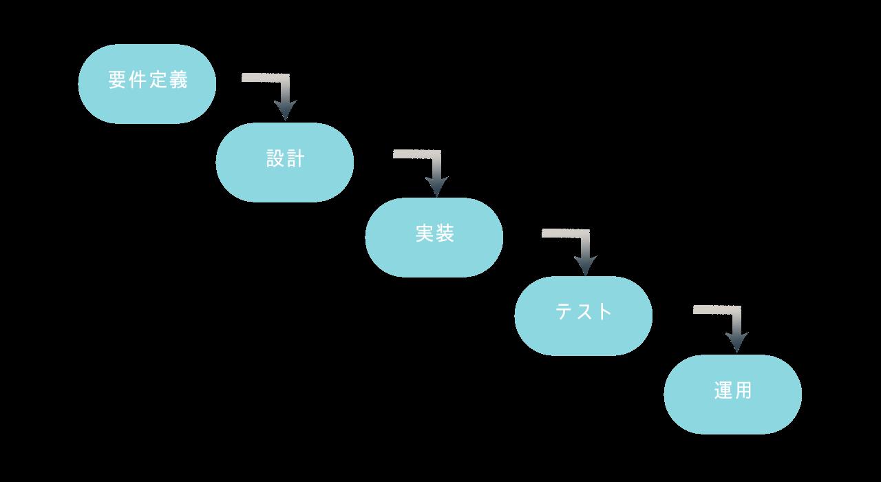 ウォータフォール開発工程